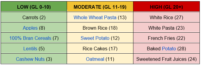 glycemic table